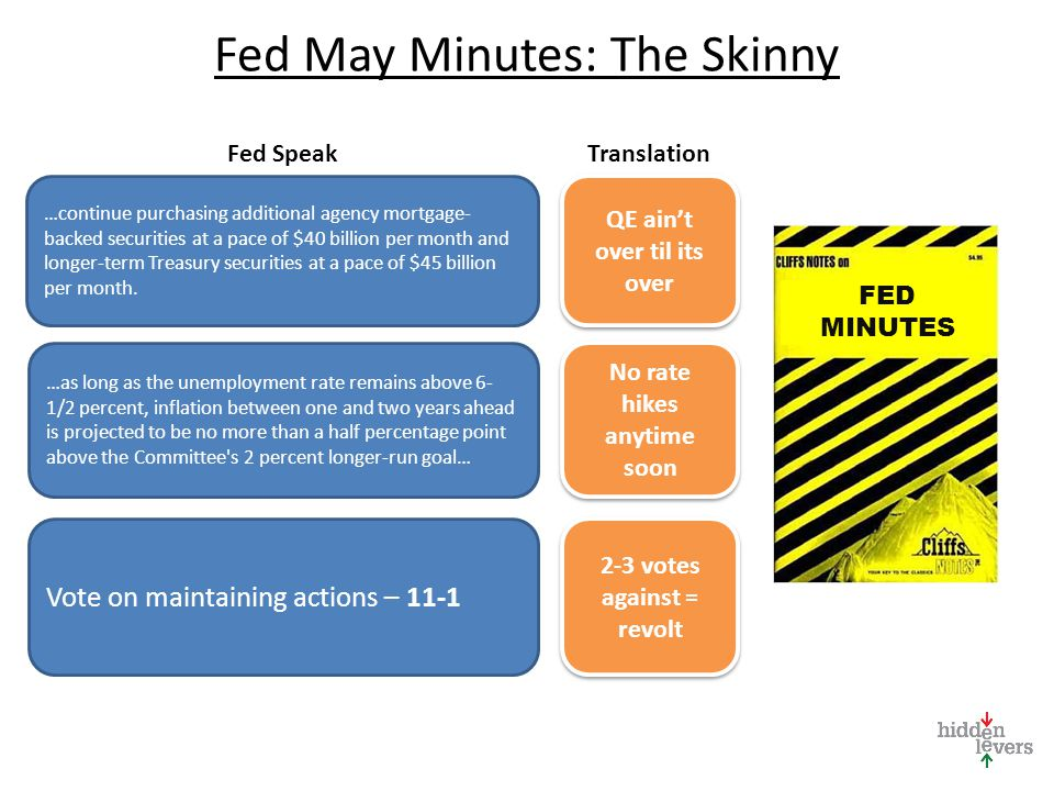 Fed May Minutes: The Skinny …continue purchasing additional agency mortgage- backed securities at a pace of $40 billion per month and longer-term Treasury securities at a pace of $45 billion per month.