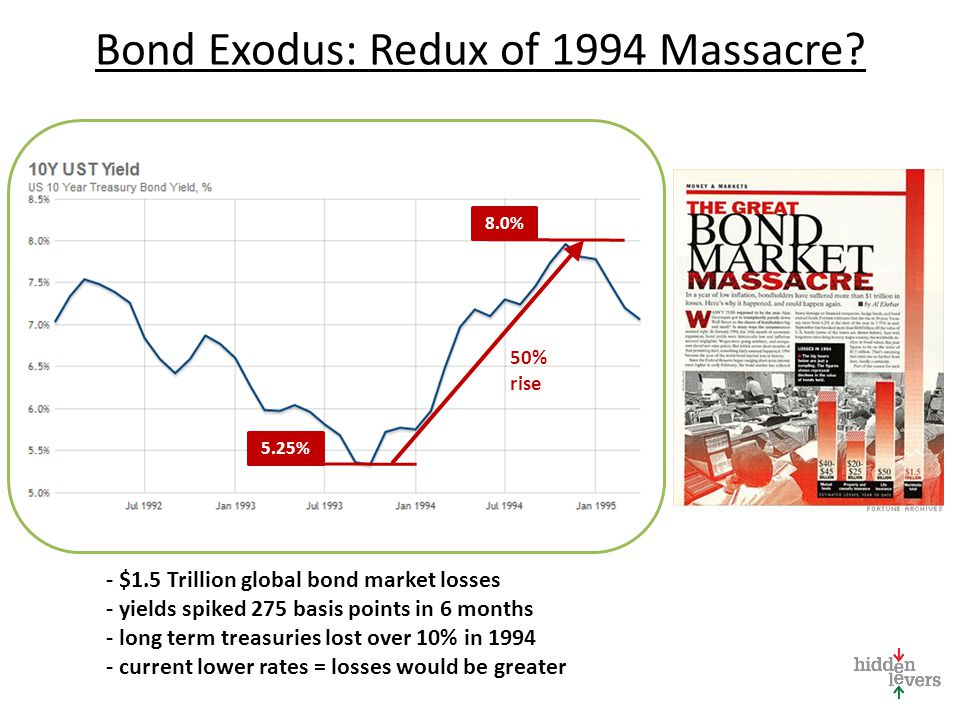 Bond Exodus: Redux of 1994 Massacre.