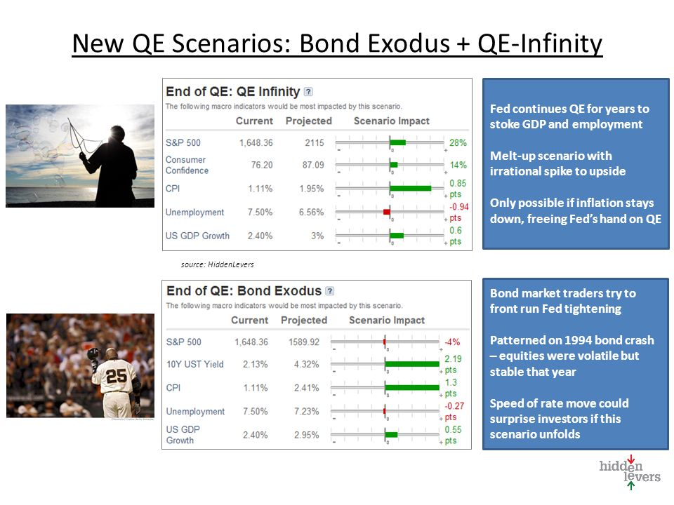 New QE Scenarios: Bond Exodus + QE-Infinity Fed continues QE for years to stoke GDP and employment Melt-up scenario with irrational spike to upside Only possible if inflation stays down, freeing Fed's hand on QE Bond market traders try to front run Fed tightening Patterned on 1994 bond crash – equities were volatile but stable that year Speed of rate move could surprise investors if this scenario unfolds source: HiddenLevers