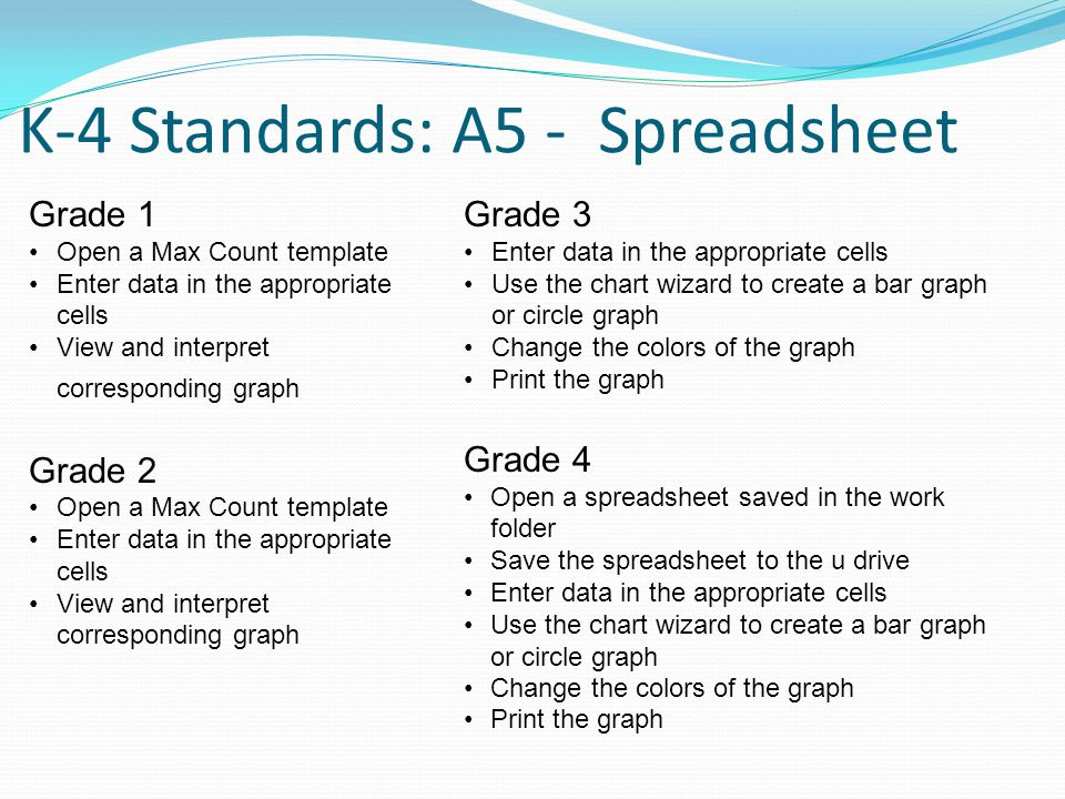 K-4 Standards: A5 - Spreadsheet Grade 3 Enter data in the appropriate cells Use the chart wizard to create a bar graph or circle graph Change the colors of the graph Print the graph Grade 4 Open a spreadsheet saved in the work folder Save the spreadsheet to the u drive Enter data in the appropriate cells Use the chart wizard to create a bar graph or circle graph Change the colors of the graph Print the graph Grade 1 Open a Max Count template Enter data in the appropriate cells View and interpret corresponding graph Grade 2 Open a Max Count template Enter data in the appropriate cells View and interpret corresponding graph