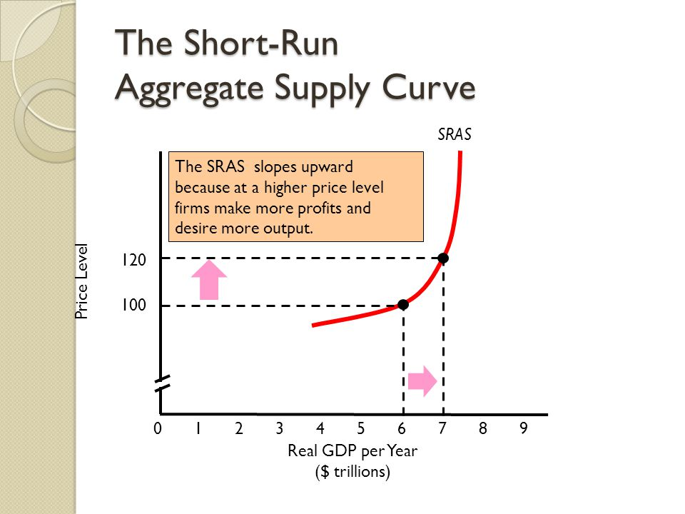 SRAS The Short-Run Aggregate Supply Curve Price Level Real GDP per Year ($ trillions) The SRAS slopes upward because at a higher price level firms make more profits and desire more output.