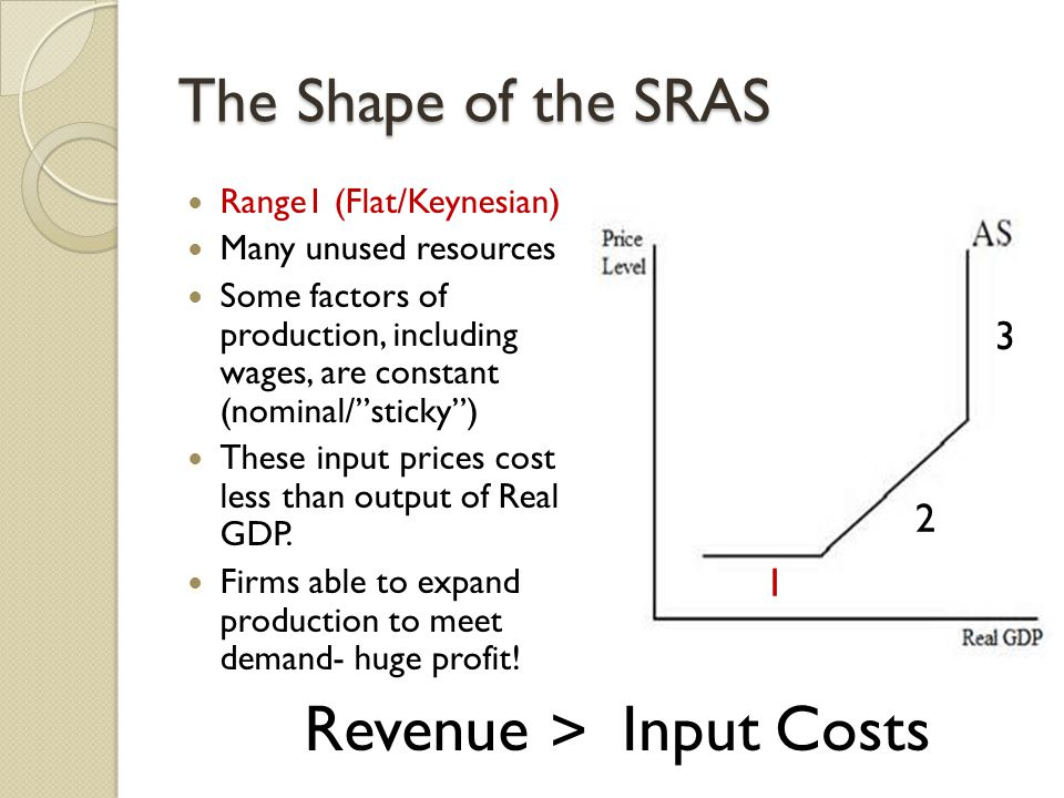The Shape of the SRAS Range1 (Flat/Keynesian) Many unused resources Some factors of production, including wages, are constant (nominal/ sticky ) These input prices cost less than output of Real GDP.