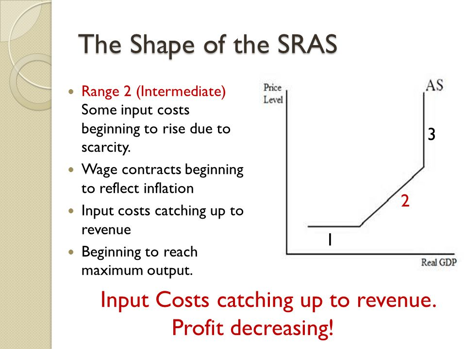 The Shape of the SRAS Range 2 (Intermediate) Some input costs beginning to rise due to scarcity.