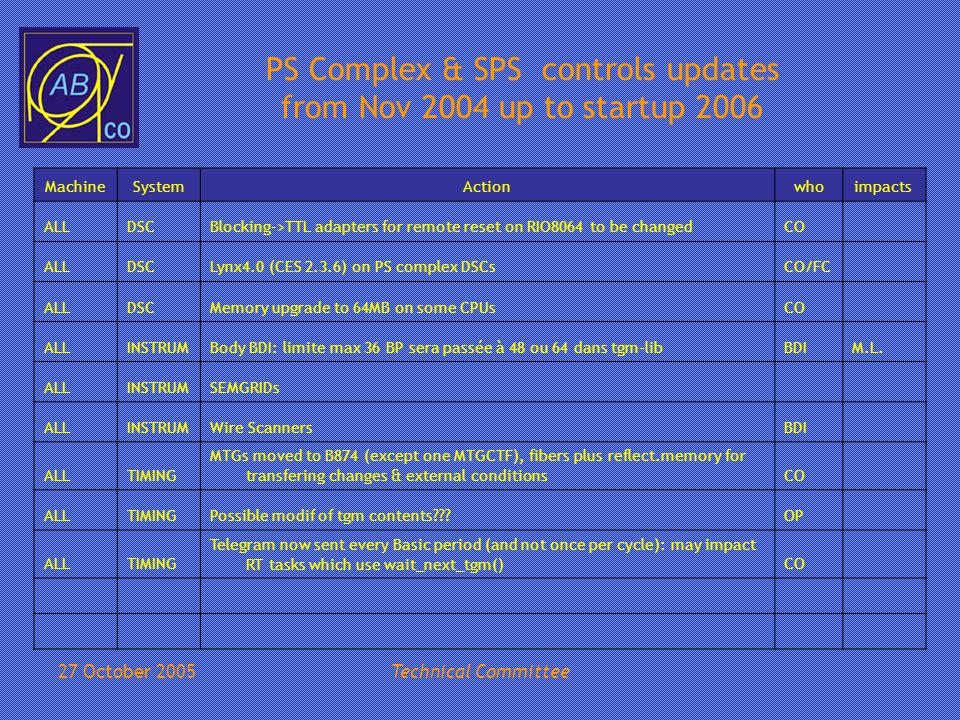 27 October 2005Technical Committee PS Complex & SPS controls updates from Nov 2004 up to startup 2006 MachineSystemActionwhoimpacts ALLDSCBlocking->TTL adapters for remote reset on RIO8064 to be changedCO ALLDSCLynx4.0 (CES 2.3.6) on PS complex DSCsCO/FC ALLDSCMemory upgrade to 64MB on some CPUsCO ALLINSTRUMBody BDI: limite max 36 BP sera passée à 48 ou 64 dans tgm-libBDIM.L.