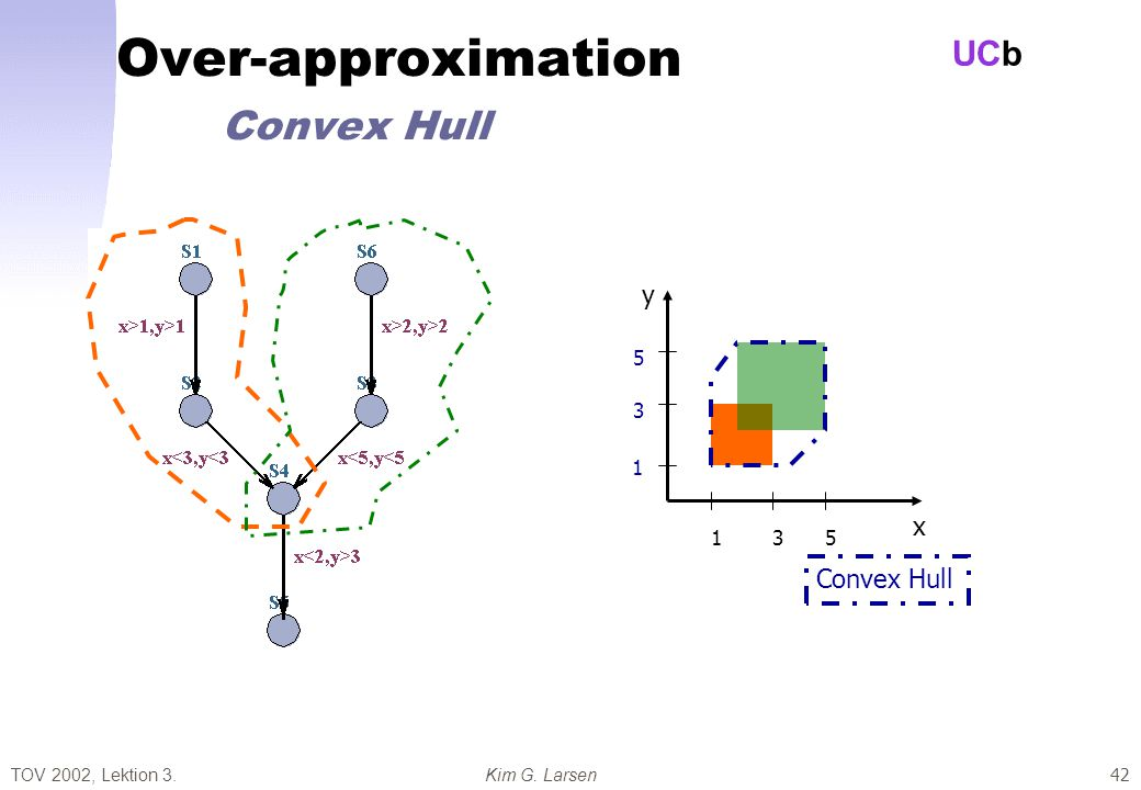 TOV 2002, Lektion 3.Kim G. Larsen UCb 42 Over-approximation Convex Hull x y Convex Hull 135 1 3 5