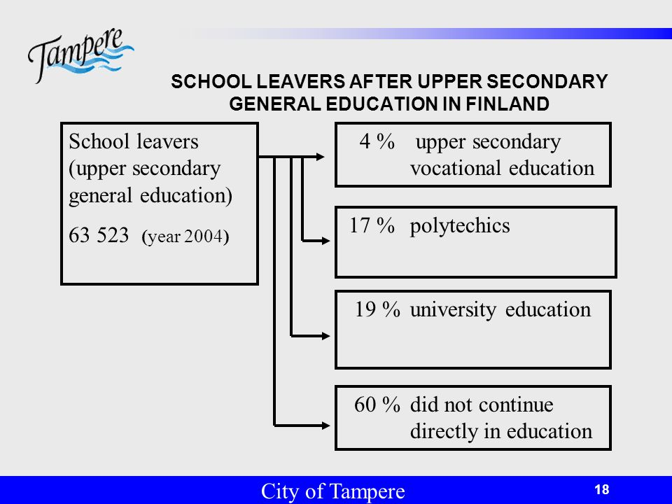 © Tampereen kaupunki 18 SCHOOL LEAVERS AFTER UPPER SECONDARY GENERAL EDUCATION IN FINLAND School leavers (upper secondary general education) (year 2004) 19 % university education 17 % polytechics 4 % upper secondary vocational education 60 % did not continue directly in education City of Tampere