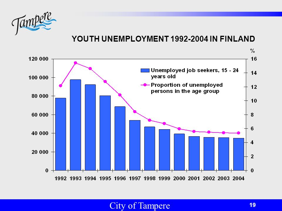 © Tampereen kaupunki 19 YOUTH UNEMPLOYMENT IN FINLAND City of Tampere