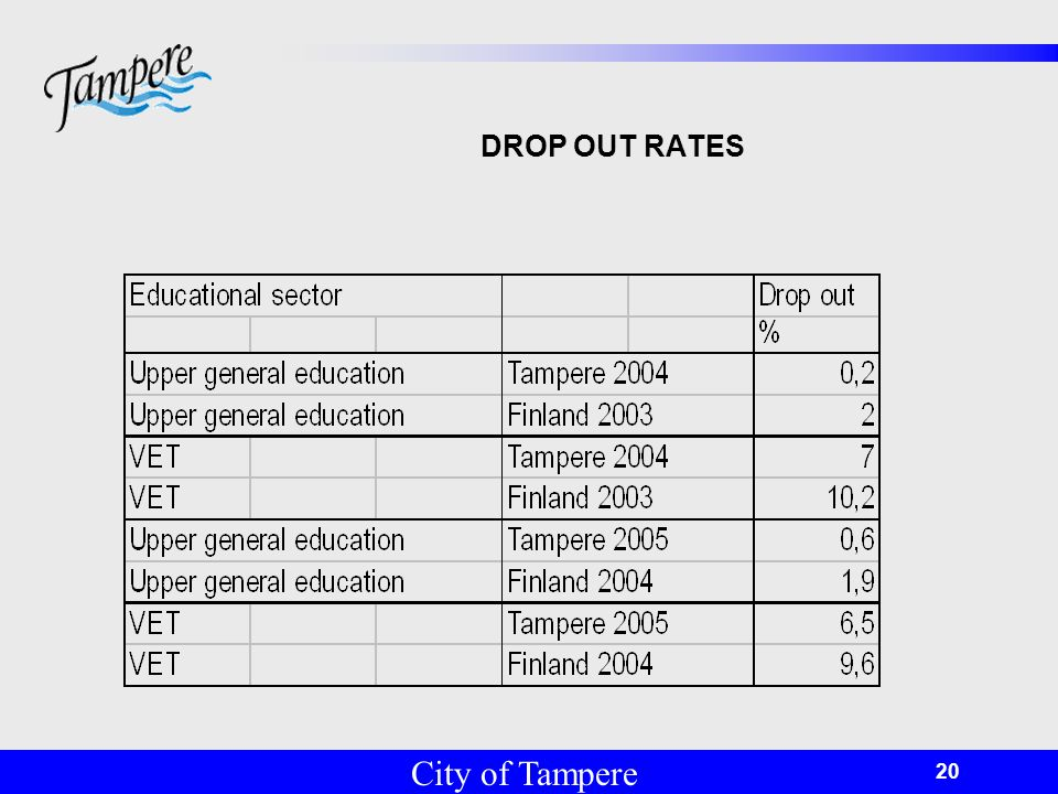 © Tampereen kaupunki 20 DROP OUT RATES City of Tampere