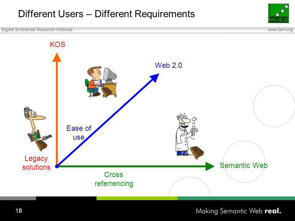 18 Different Users – Different Requirements Legacy solutions Cross referrencing Ease of use Web 2.0 Semantic Web KOS
