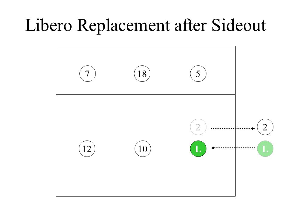 Libero Replacement after Sideout 251871012L2L