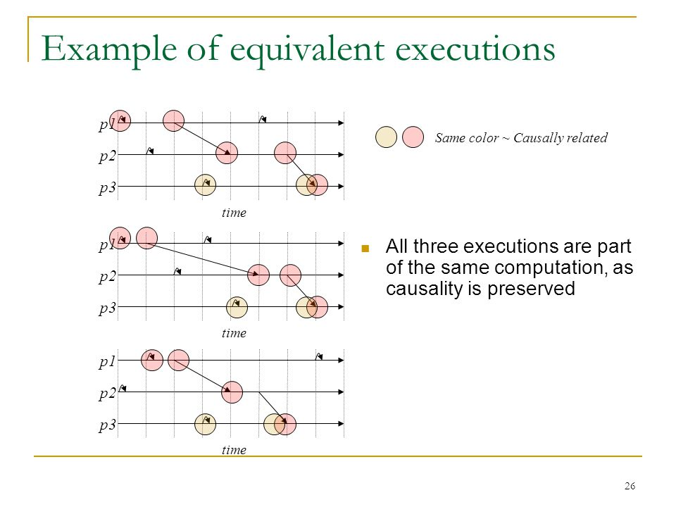 26 Example of equivalent executions p1 p2 p3 time p1 p2 p3 time p1 p2 p3 time Same color ~ Causally related All three executions are part of the same computation, as causality is preserved
