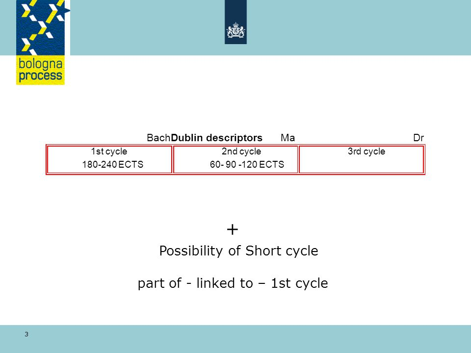 3 BachDublin descriptors Ma Dr 1st cycle2nd cycle3rd cycle 180-240 ECTS60- 90 -120 ECTS + Possibility of Short cycle part of - linked to – 1st cycle
