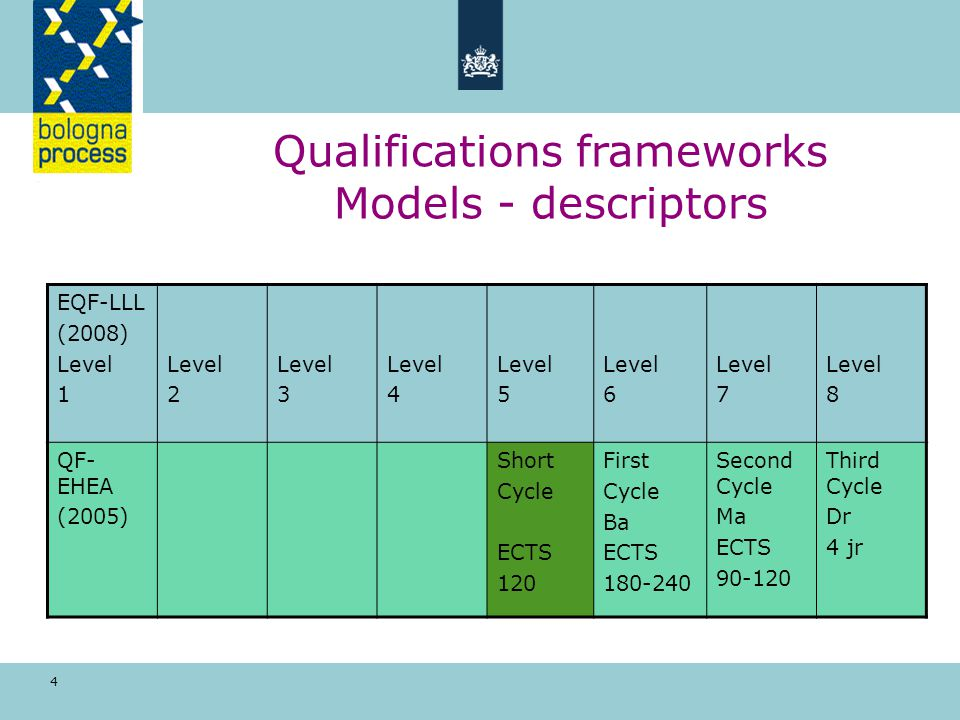 4 Qualifications frameworks Models - descriptors EQF-LLL (2008) Level 1 Level 2 Level 3 Level 4 Level 5 Level 6 Level 7 Level 8 QF- EHEA (2005) Short Cycle ECTS 120 First Cycle Ba ECTS 180-240 Second Cycle Ma ECTS 90-120 Third Cycle Dr 4 jr