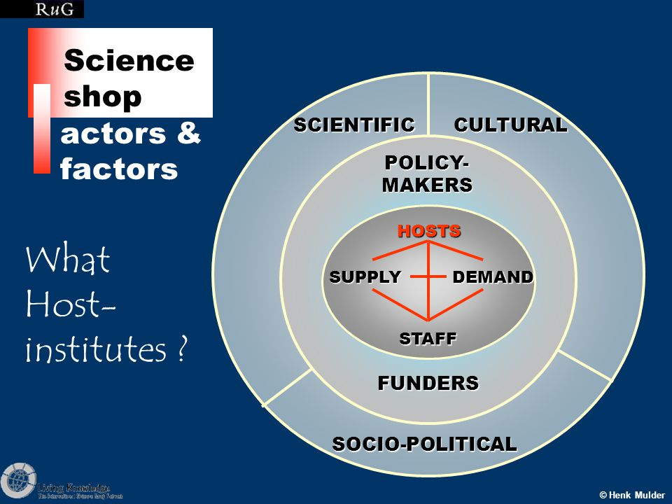 SCIENTIFICCULTURAL SOCIO-POLITICAL POLICY- MAKERS FUNDERS HOSTSSUPPLYDEMAND STAFF © Henk Mulder actors & factors Science shop What Host- institutes