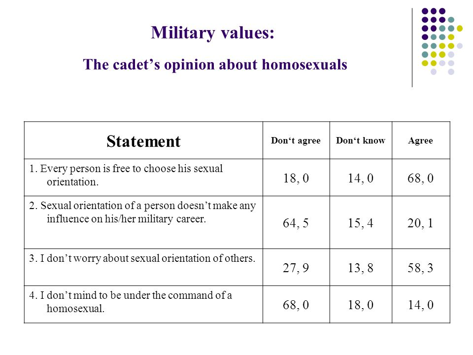 Military values: The cadet's opinion about homosexuals Statement Don't agreeDon't knowAgree 1.