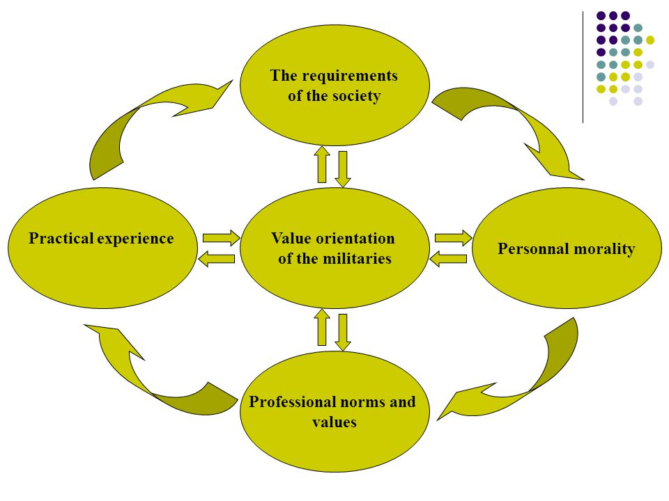 Value orientation of the militaries The requirements of the society Professional norms and values Personnal morality Practical experience