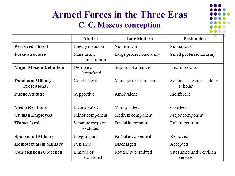 Armed Forces in the Three Eras C. C.