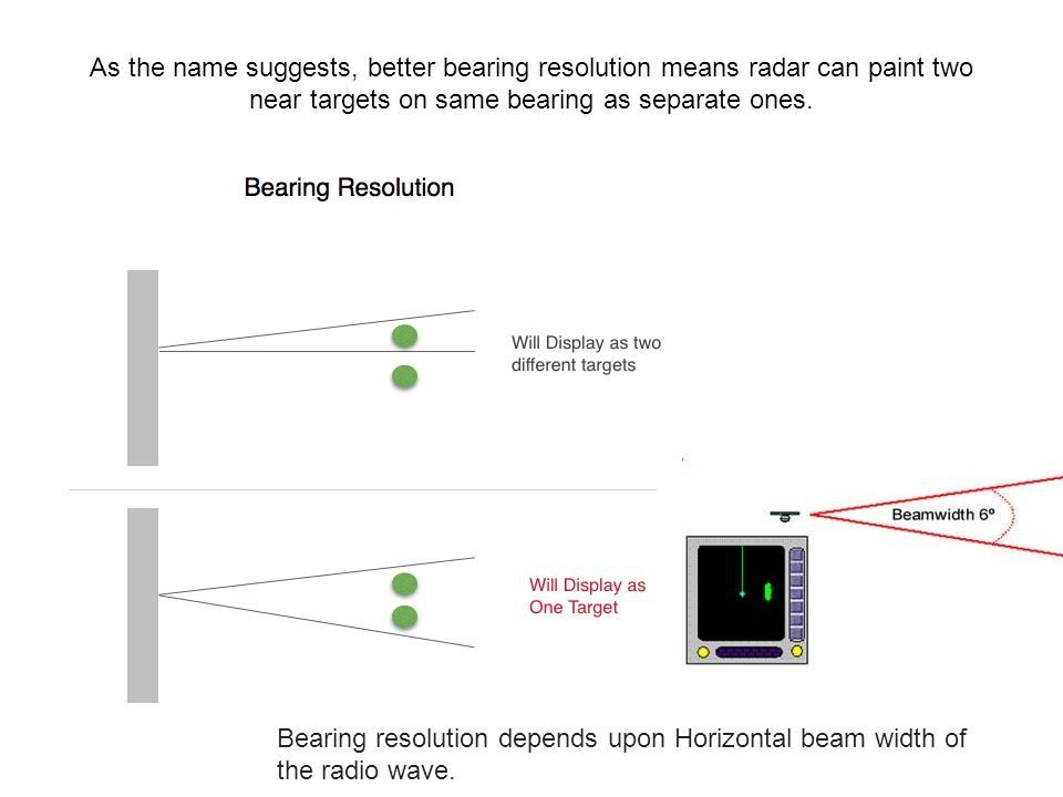 RADAR -Range and Bearing Discrimination and Accuracy  - ppt