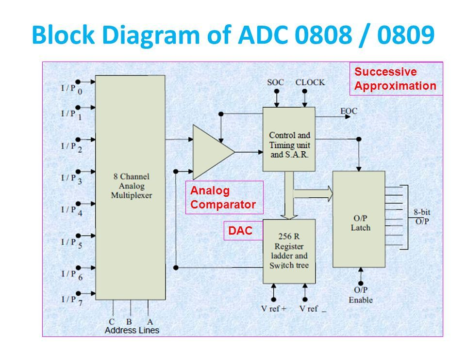 Microprocessors and Applications ANITS MP ADC – IC 0808, DAC – IC ppt  downloadSlidePlayer