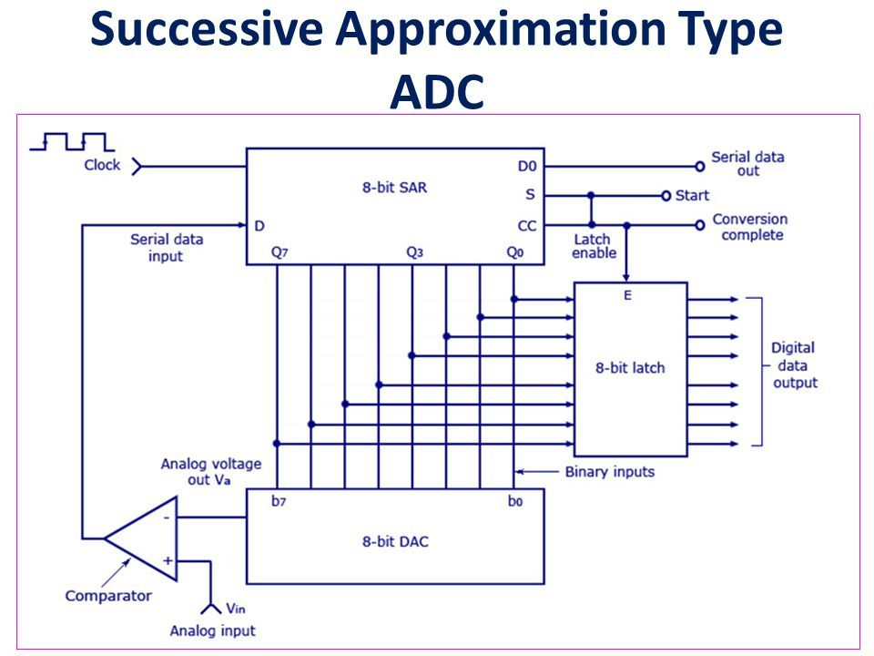 block diagram of ic 0808 dac microprocessors and applications anits mp adc     ic 0808  dac     ic  applications anits mp adc     ic 0808