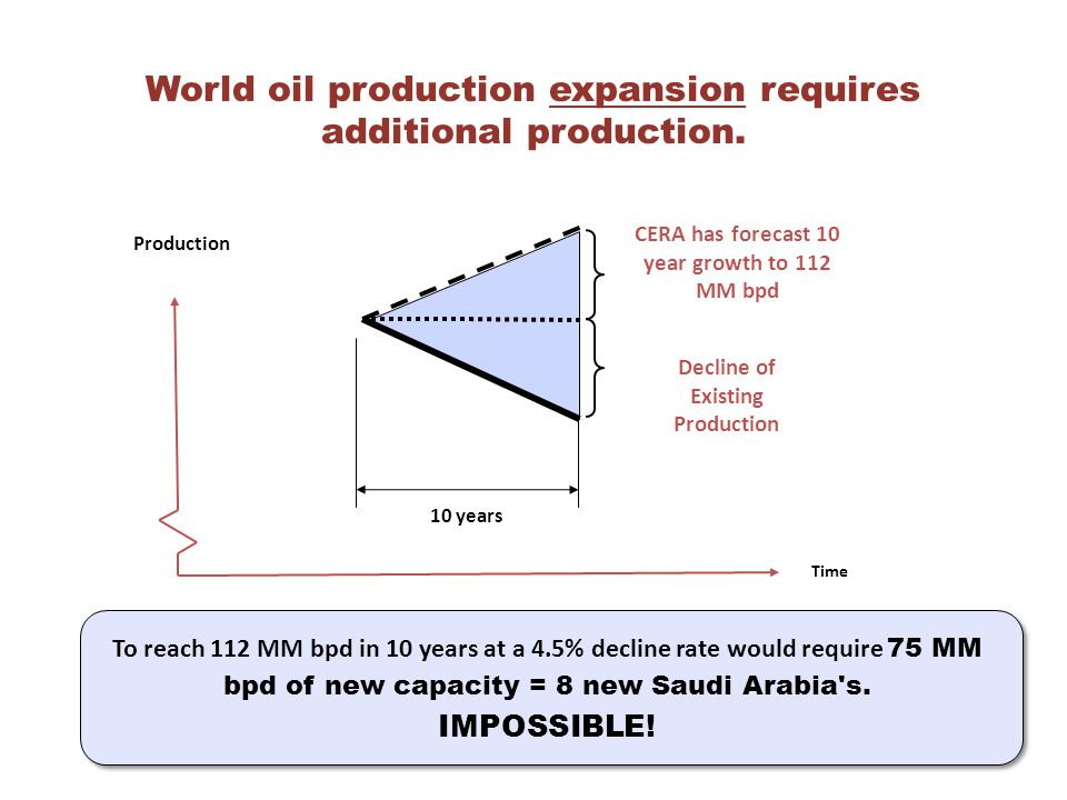 Time Production World oil production expansion requires additional production.