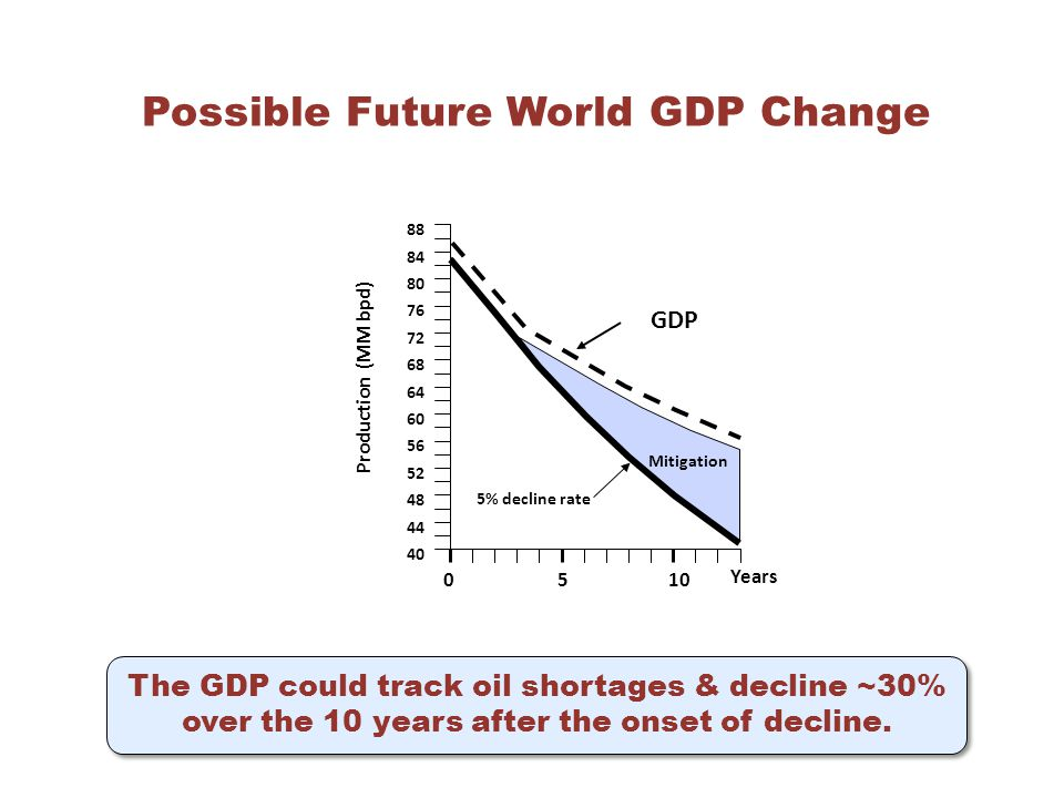 40 44 48 52 56 60 64 68 72 76 80 84 88 Production (MM bpd) Mitigation 5% decline rate 510 0 Years GDP Possible Future World GDP Change The GDP could track oil shortages & decline ~30% over the 10 years after the onset of decline.