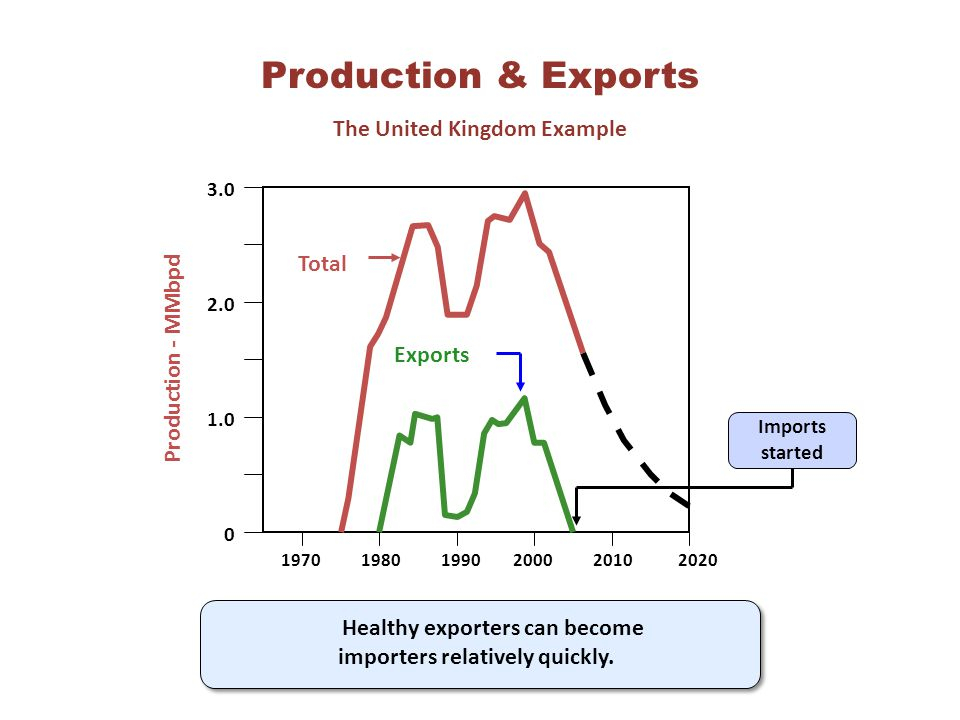 3.0 2.0 1.0 0 197019801990200020102020 Production - MMbpd Production & Exports The United Kingdom Example Total Exports Imports started Healthy exporters can become importers relatively quickly.