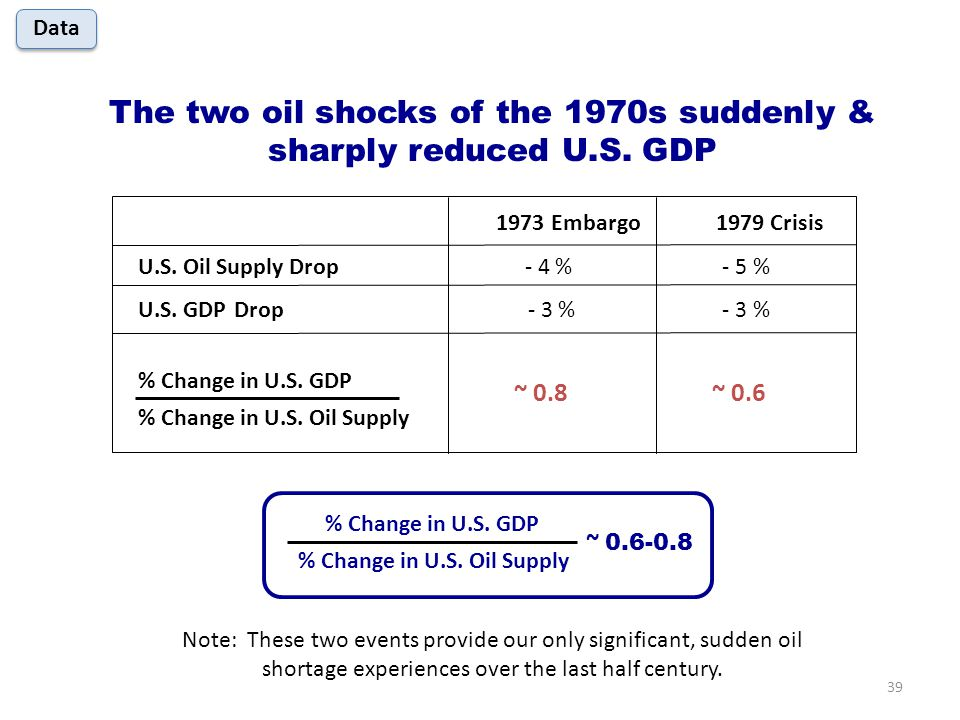 The two oil shocks of the 1970s suddenly & sharply reduced U.S.