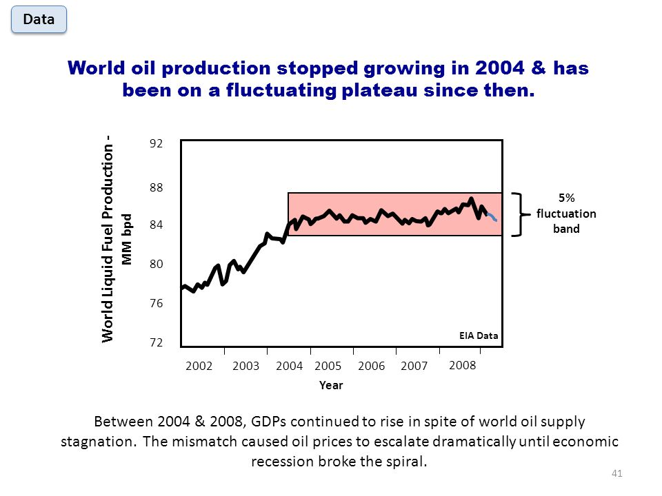 88 84 80 76 72 World Liquid Fuel Production - MM bpd 92 200220032004200520062007 Year 2008 World oil production stopped growing in 2004 & has been on a fluctuating plateau since then.