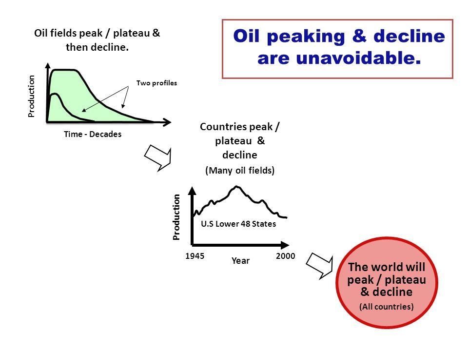 1945 2000 Year Production U.S Lower 48 States Countries peak / plateau & decline (Many oil fields) The world will peak / plateau & decline (All countries) Oil peaking & decline are unavoidable.