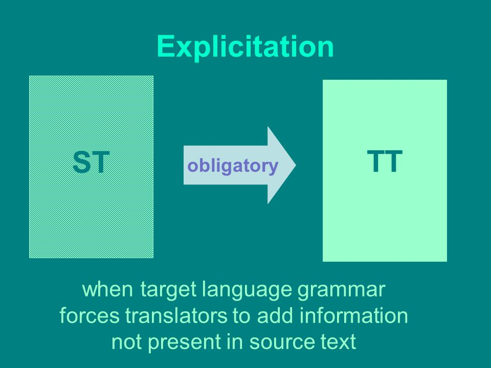 ST TT obligatory Explicitation when target language grammar forces translators to add information not present in source text