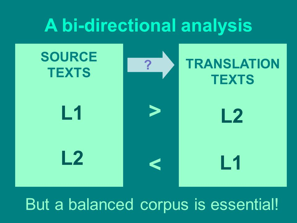 TRANSLATION TEXTS SOURCE TEXTS L1 L2 L1 A bi-directional analysis But a balanced corpus is essential.