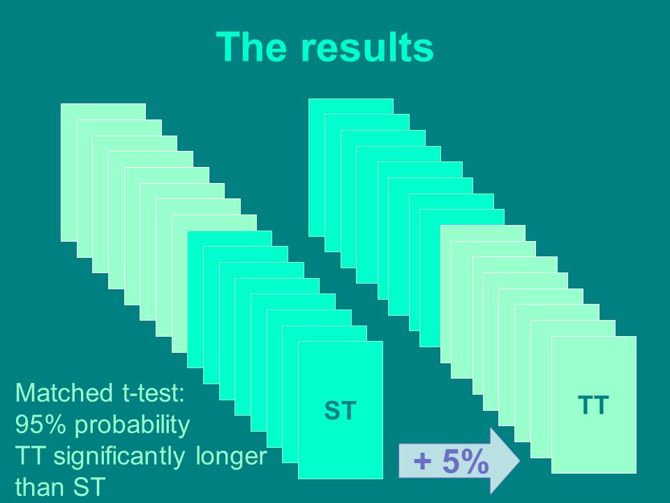 ST TT The results + 5% Matched t-test: 95% probability TT significantly longer than ST