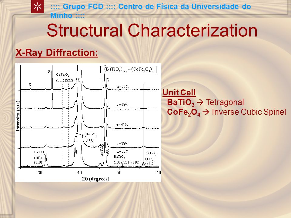 Structural Characterization X-Ray Diffraction: Unit Cell BaTiO 3  Tetragonal CoFe 2 O 4  Inverse Cubic Spinel :::: Grupo FCD :::: Centro de Física da Universidade do Minho ::::
