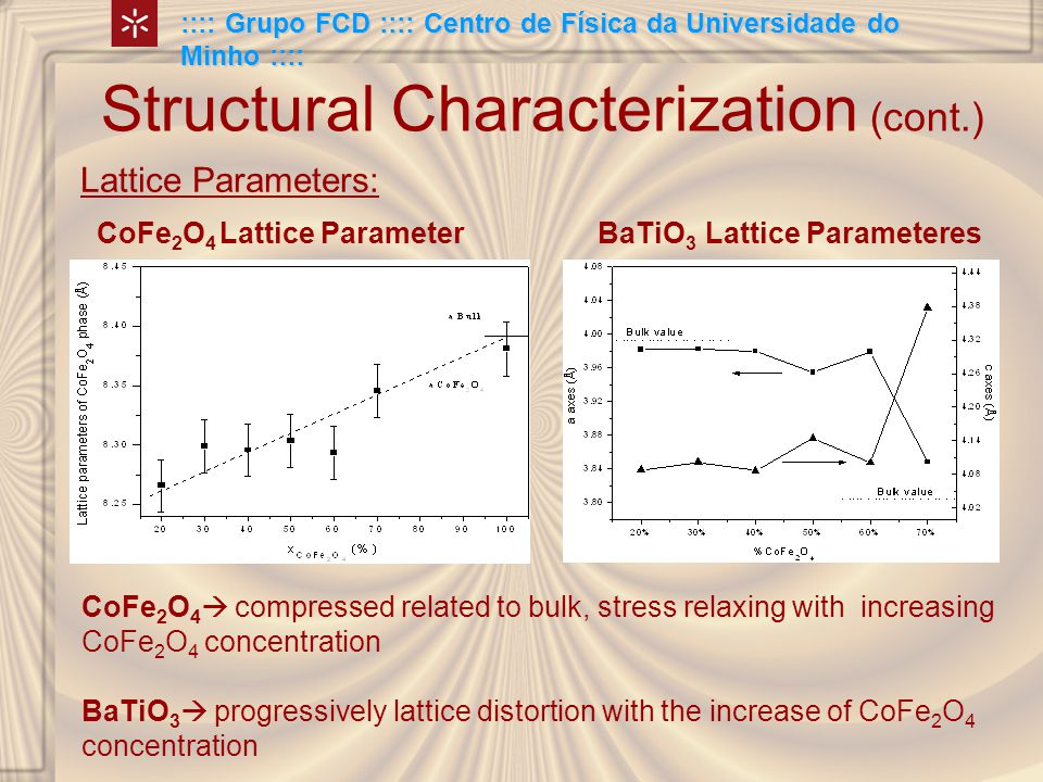 Structural Characterization (cont.) Lattice Parameters: :::: Grupo FCD :::: Centro de Física da Universidade do Minho :::: CoFe 2 O 4 Lattice ParameterBaTiO 3 Lattice Parameteres CoFe 2 O 4  compressed related to bulk, stress relaxing with increasing CoFe 2 O 4 concentration BaTiO 3  progressively lattice distortion with the increase of CoFe 2 O 4 concentration