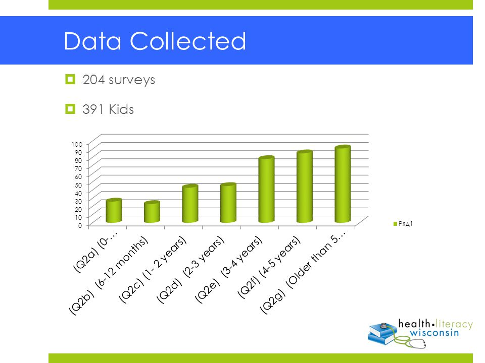  204 surveys  391 Kids Data Collected