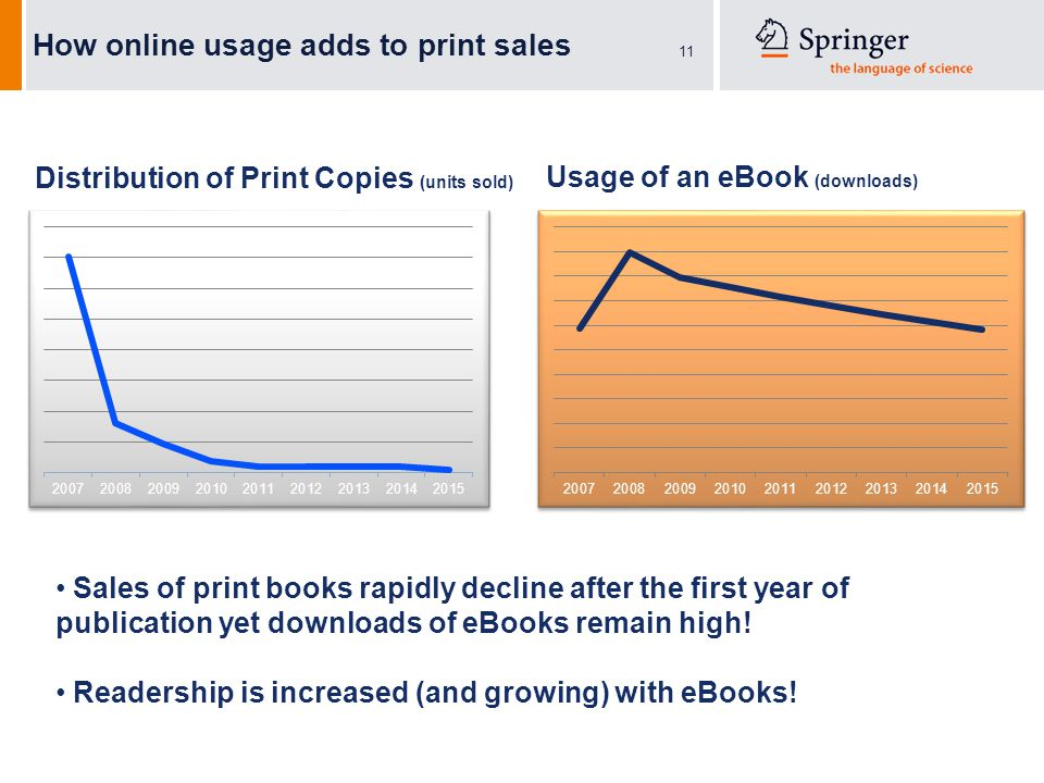 11 How online usage adds to print sales Distribution of Print Copies (units sold) Usage of an eBook (downloads) Sales of print books rapidly decline after the first year of publication yet downloads of eBooks remain high.