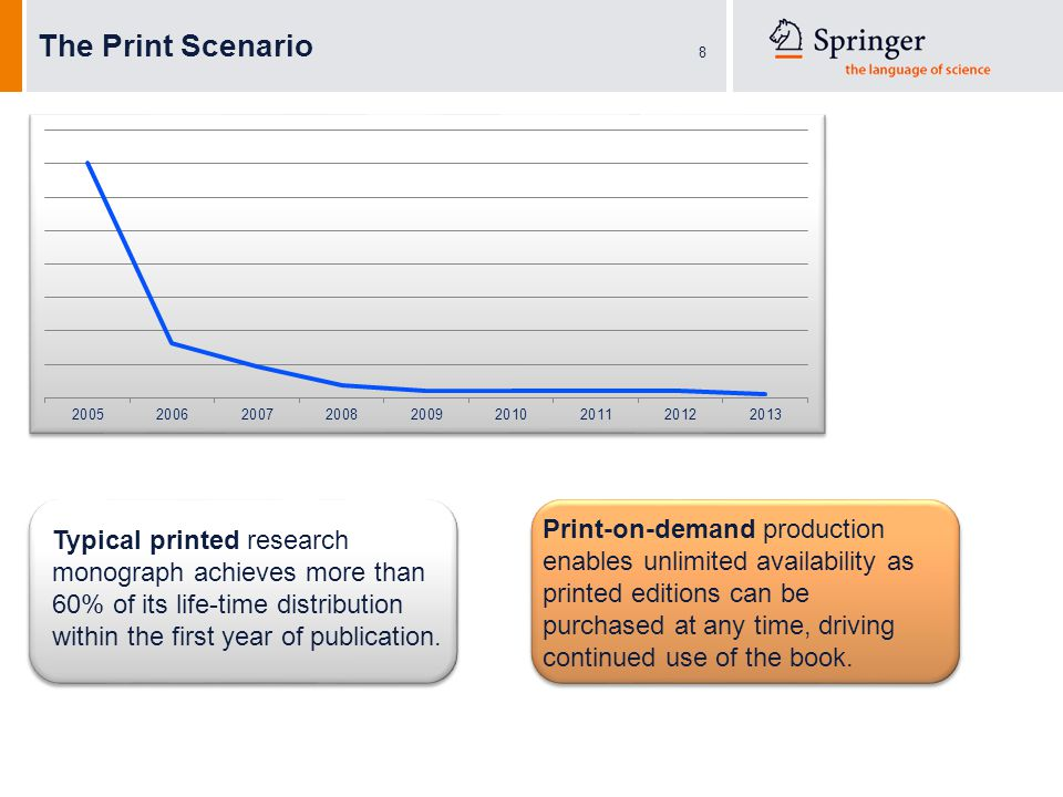 8 Typical printed research monograph achieves more than 60% of its life-time distribution within the first year of publication.