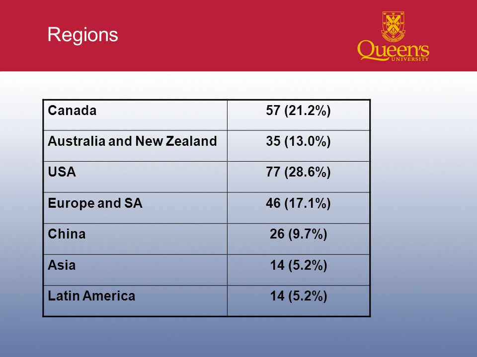 Regions Canada57 (21.2%) Australia and New Zealand35 (13.0%) USA77 (28.6%) Europe and SA46 (17.1%) China26 (9.7%) Asia14 (5.2%) Latin America14 (5.2%)