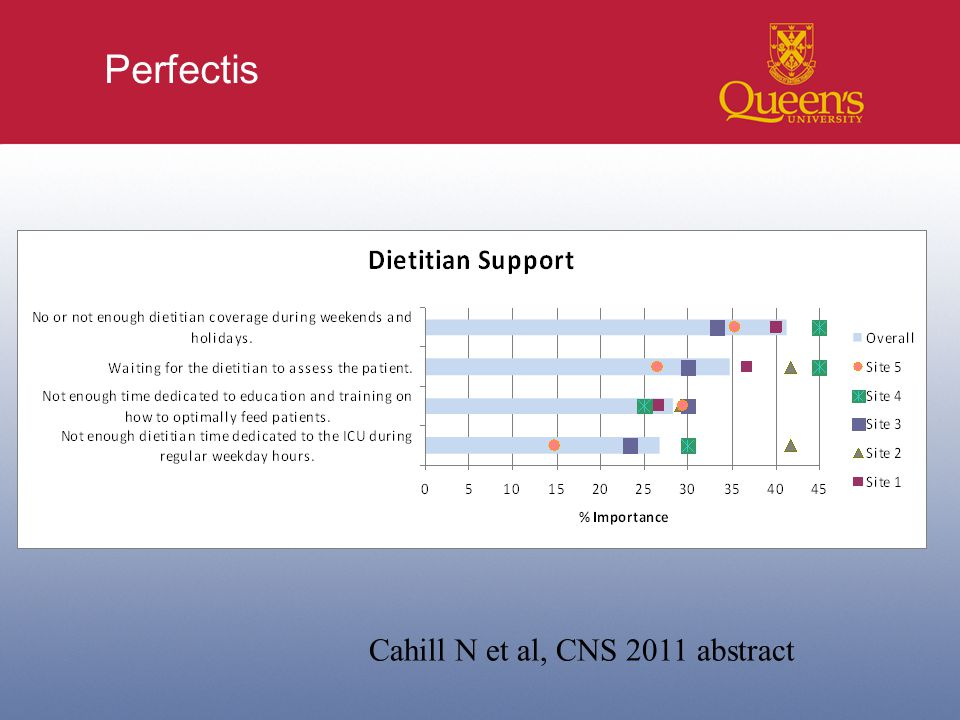 Perfectis Cahill N et al, CNS 2011 abstract