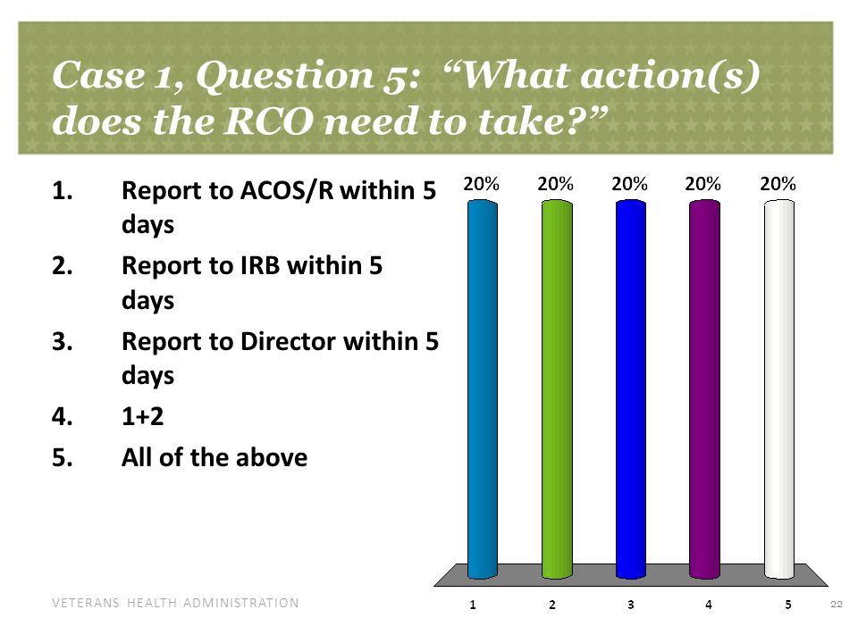 VETERANS HEALTH ADMINISTRATION Case 1, Question 5: What action(s) does the RCO need to take 22 1.Report to ACOS/R within 5 days 2.Report to IRB within 5 days 3.Report to Director within 5 days 4.1+2 5.All of the above