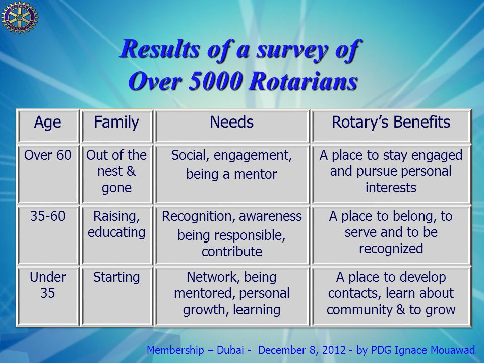Membership – Dubai - December 8, 2012 - by PDG Ignace Mouawad Results of a survey of Over 5000 Rotarians