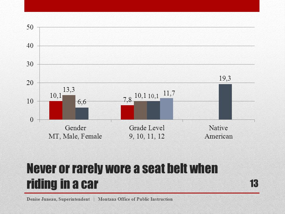 Never or rarely wore a seat belt when riding in a car Denise Juneau, Superintendent | Montana Office of Public Instruction 13