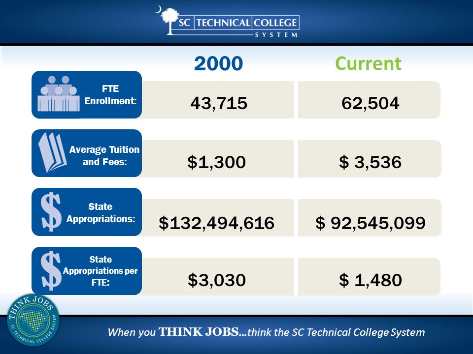 When you THINK JOBS …think the SC Technical College System Current 2000 62,504 $ 3,536 $ 92,545,099 43,715 $1,300 $132,494,616 Average Tuition and Fees: FTE Enrollment: State Appropriations: State Appropriations per FTE : $ 1,480$3,030