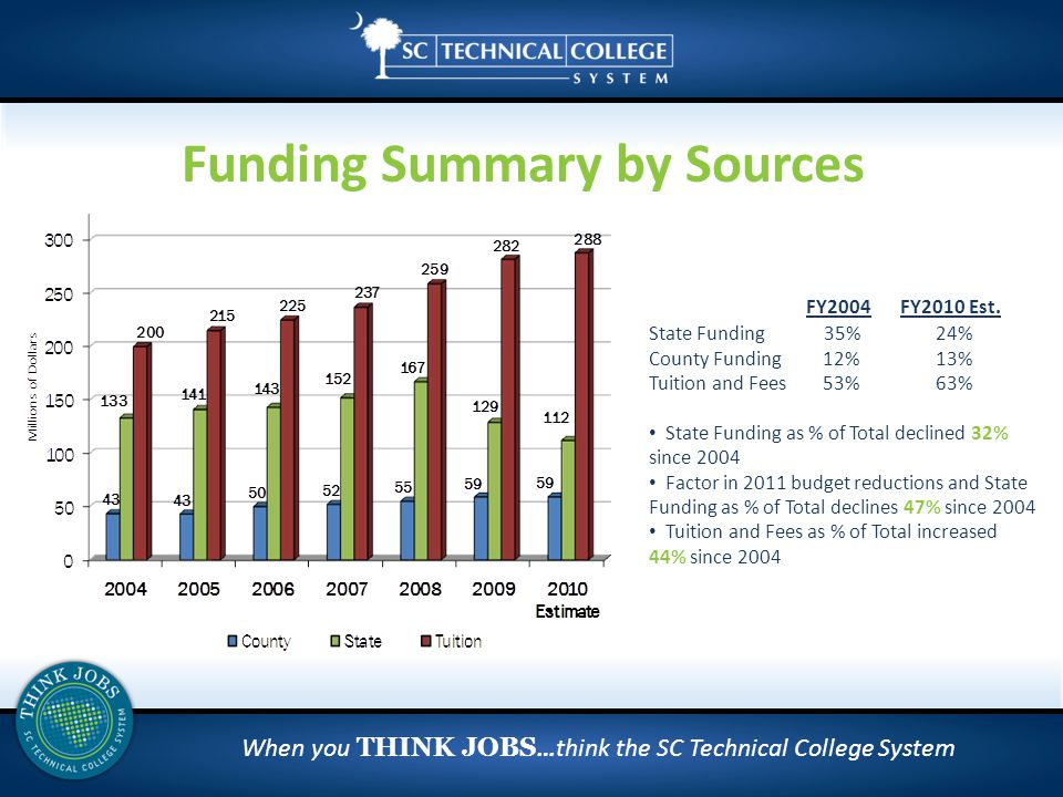 When you THINK JOBS …think the SC Technical College System Funding Summary by Sources FY2004 FY2010 Est.