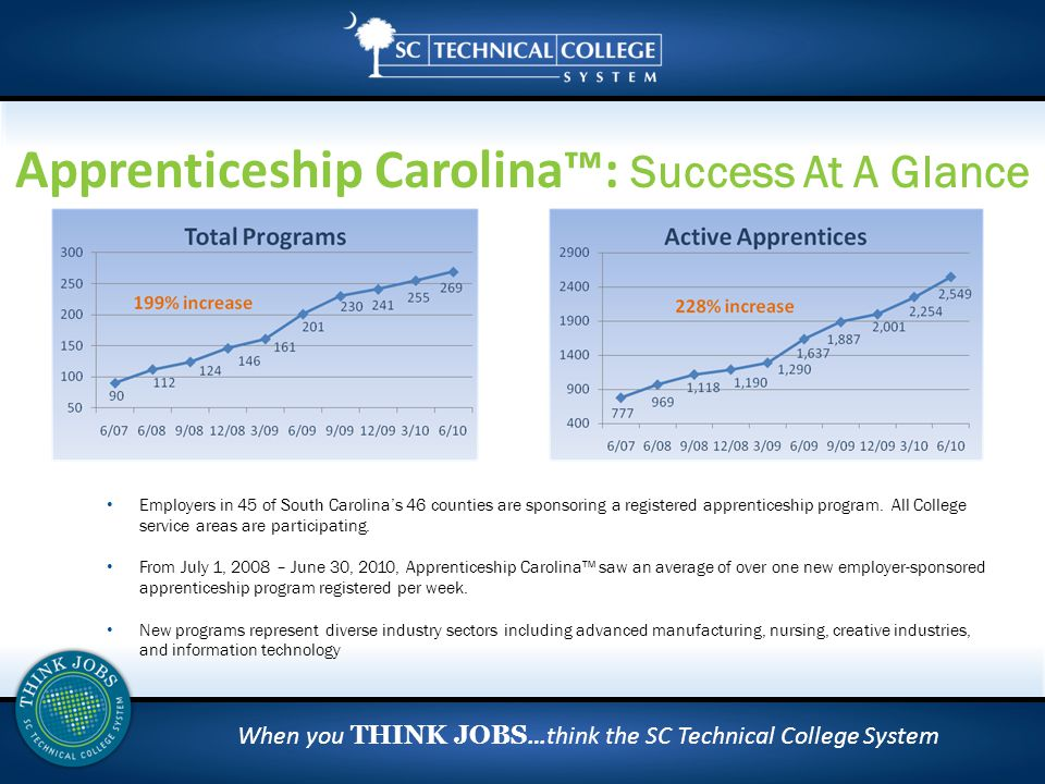 When you THINK JOBS …think the SC Technical College System Apprenticeship Carolina™: Success At A Glance Employers in 45 of South Carolina's 46 counties are sponsoring a registered apprenticeship program.