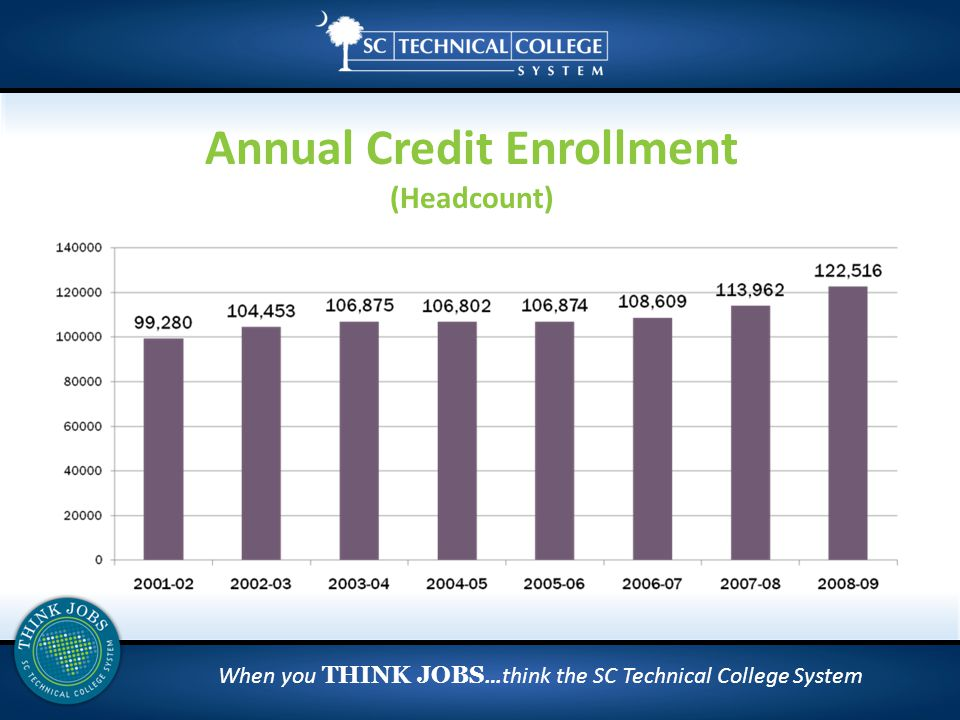 When you THINK JOBS …think the SC Technical College System Annual Credit Enrollment (Headcount)