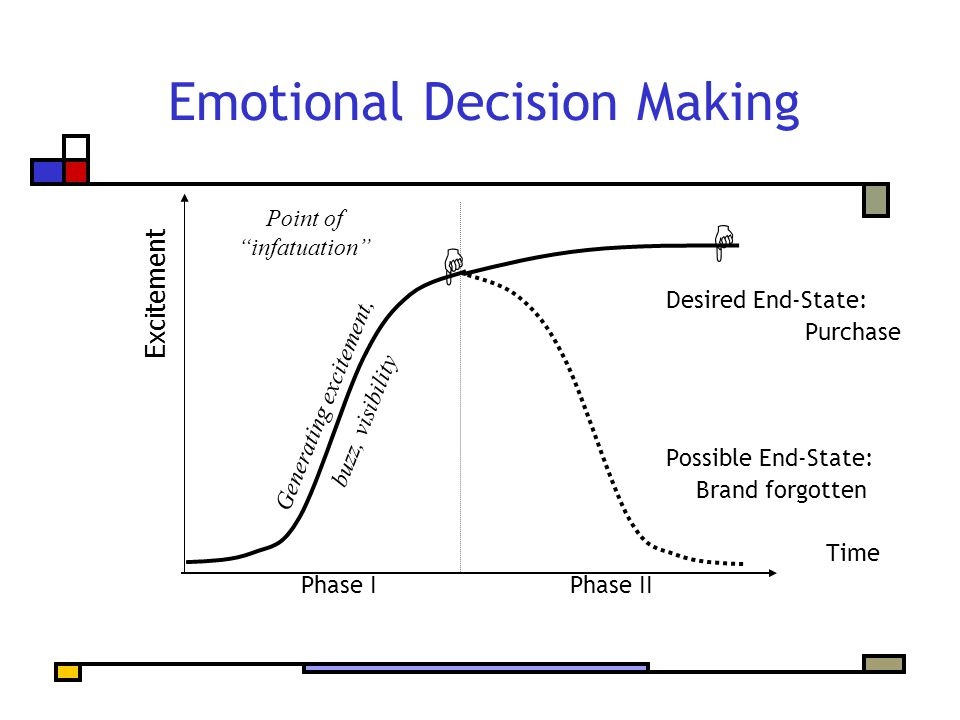 Emotional Decision Making Desired End-State: Purchase Possible End-State: Brand forgotten Time Phase IPhase II Generating excitement, buzz, visibility Point of infatuation Excitement  