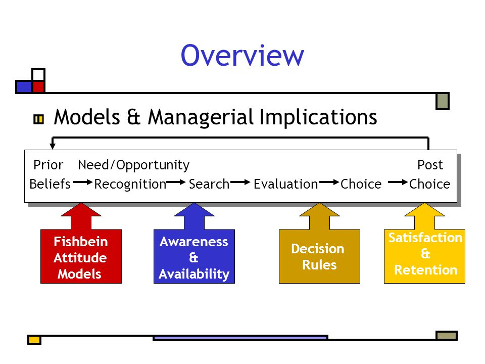 Overview Models & Managerial Implications Prior Need/Opportunity Post Beliefs Recognition Search Evaluation Choice Choice Fishbein Attitude Models Satisfaction & Retention Awareness & Availability Decision Rules