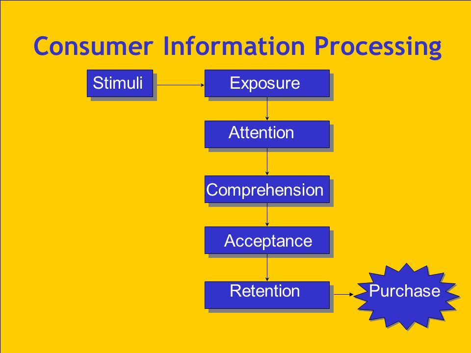 Consumer Information Processing Stimuli Exposure Attention Comprehension Acceptance Retention Purchase